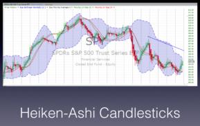 Heiken-Ashi Candlesticks