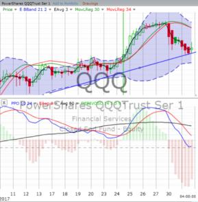 stock chart training