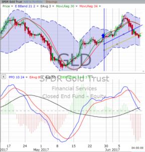stock trading