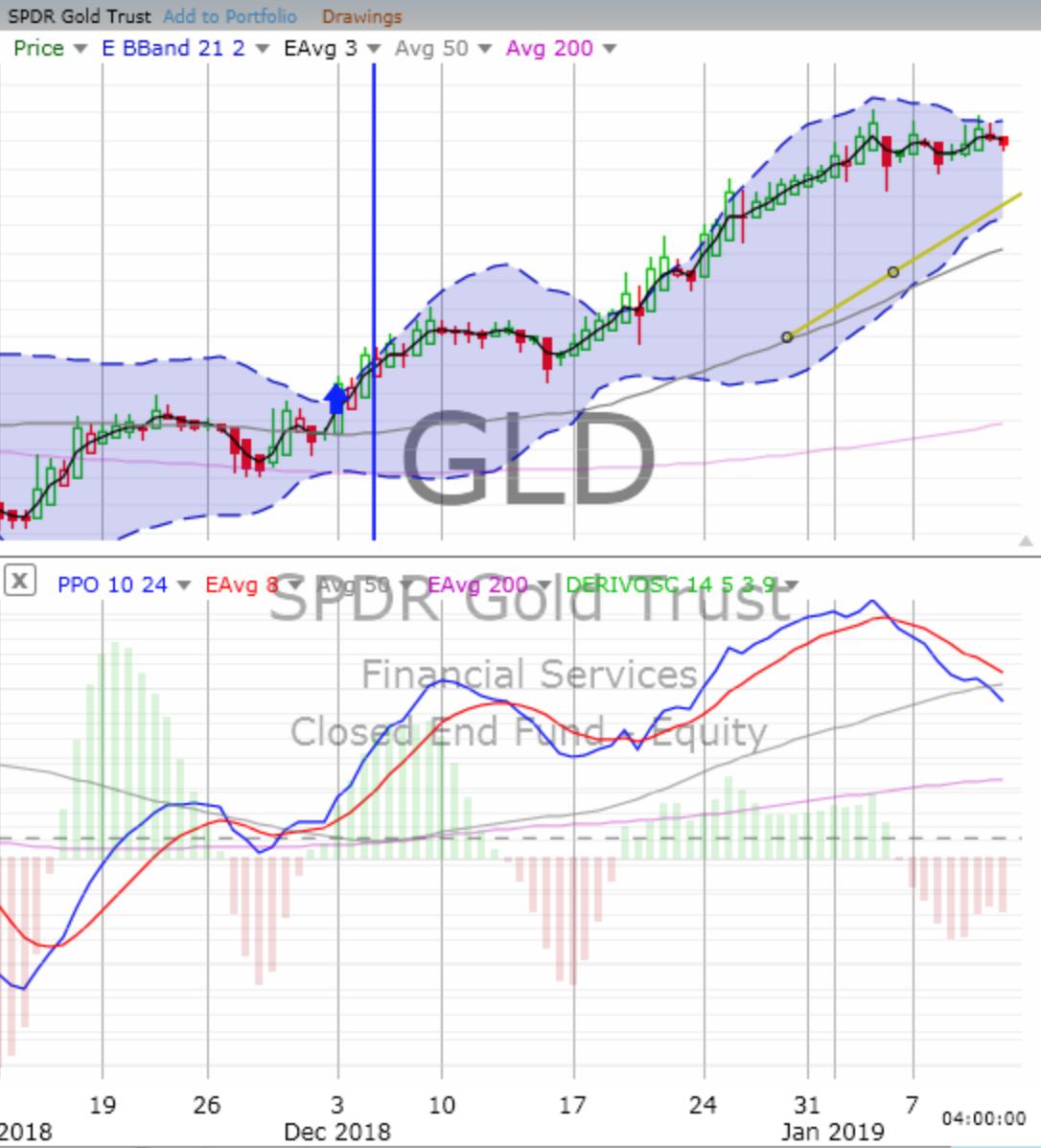 Friday, January 11, 2019, Stock Trading: Chart Training