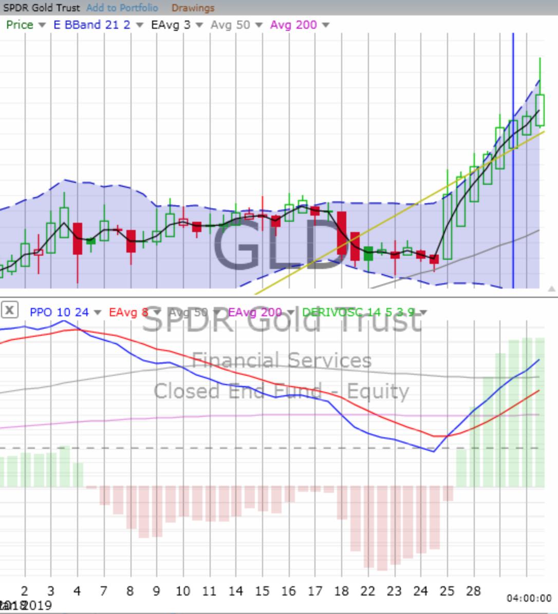 Thursday, January 31, 2019, Stock Trading: Chart Training
