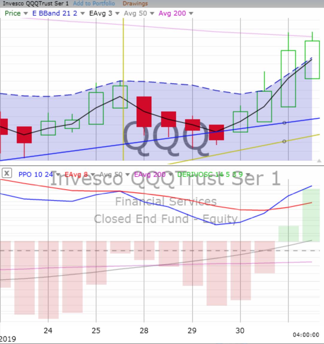 Friday, February 1, 2019, Stock Trading: Chart Training