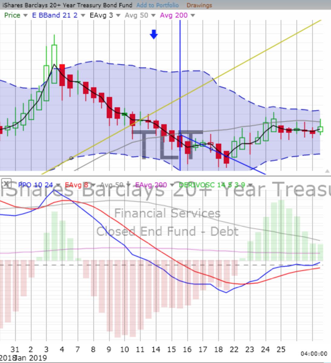 Wednesday, January 30, 2019, Stock Trading: Chart Training