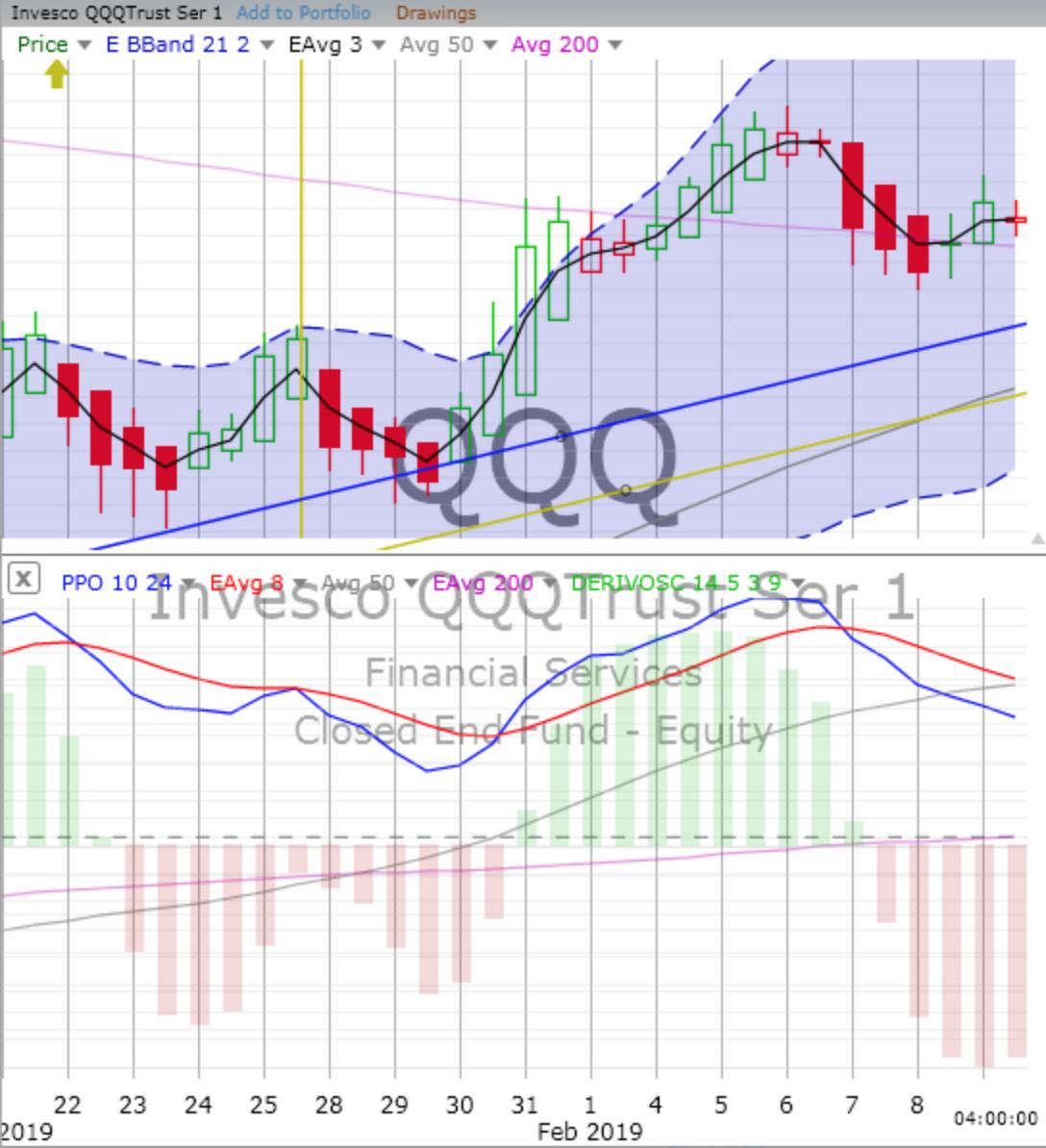 Tuesday, February 12, 2019, Stock Trading: Chart Training