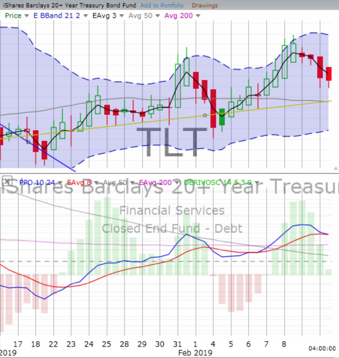 Wednesday, February 13, 2019, Stock Trading: Chart